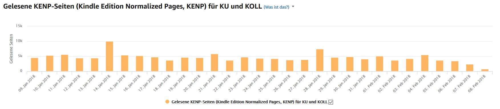 Geld verdienen mit Kindle eBooks KU KENP KOLL